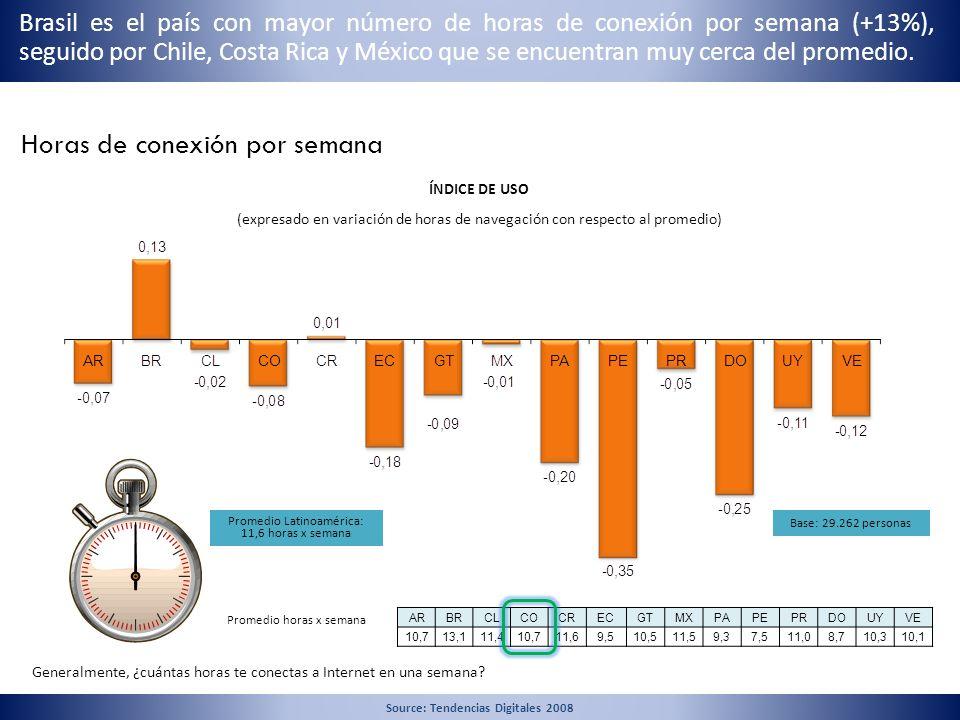 Horas de conexión por semana Generalmente, ¿cuántas horas te conectas a Internet en una semana? Promedio Latinoamérica: 11,6 horas x semana ÍNDICE DE