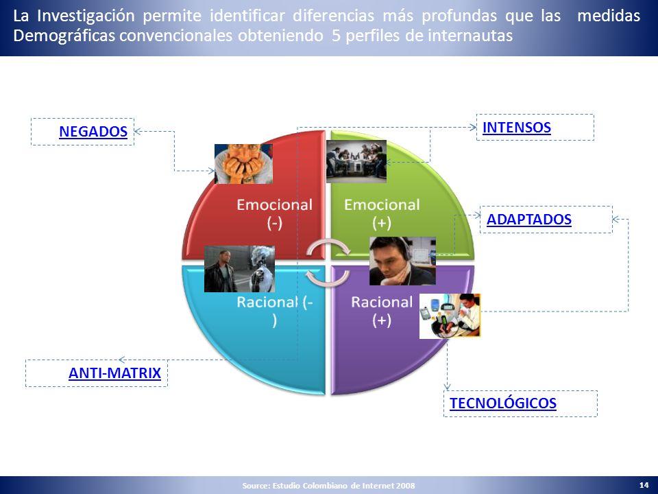 Source: Estudio Colombiano de Internet 2008 14 INTENSOS ADAPTADOS TECNOLÓGICOS ANTI-MATRIX NEGADOS La Investigación permite identificar diferencias má