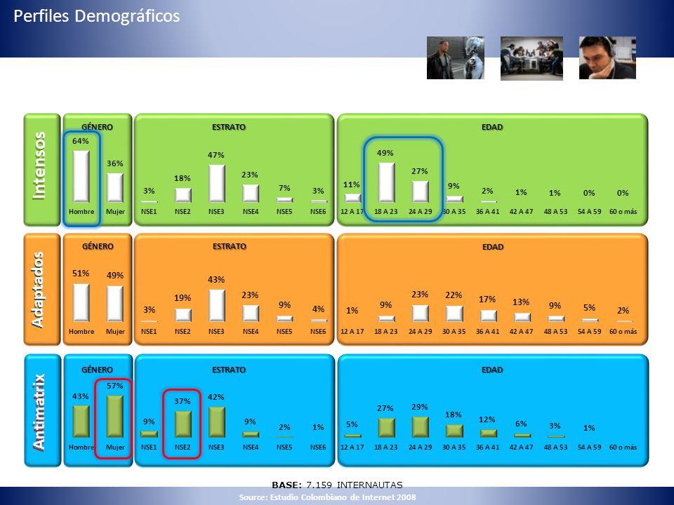 Antimatrix Adaptados BASE: 7.159 INTERNAUTAS Intensos Adaptados Antimatrix GÉNERO ESTRATO EDAD GÉNERO ESTRATO EDAD GÉNERO ESTRATO EDAD Source: Estudio