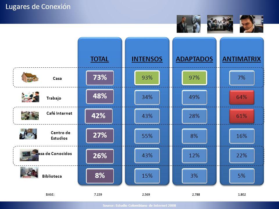 TOTAL 73%48%42%27%26%8% INTENSOS 93%34%43%55%43%15% ADAPTADOS 97%49%28%8%12%3% ANTIMATRIX 7%64%61%16%22%5% Casa Trabajo Café Internet Centro de Estudi