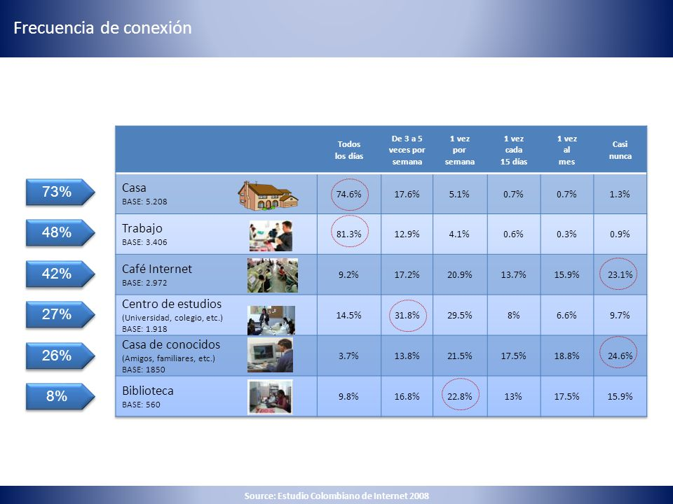 73% 48% 27% 42% 8% 26% Source: Estudio Colombiano de Internet 2008 Frecuencia de conexión