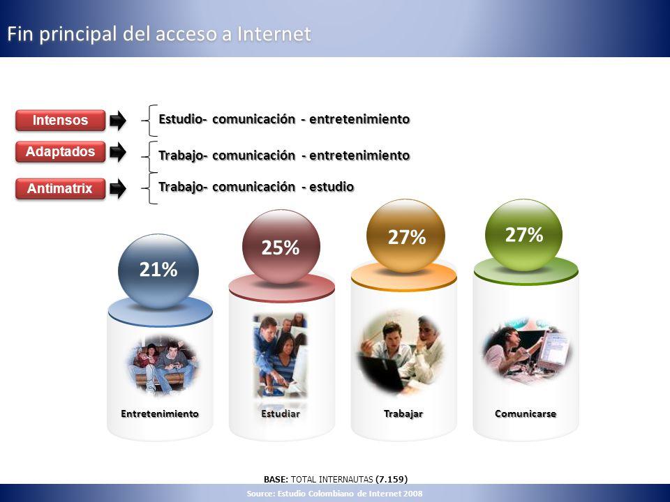 Fin principal del acceso a Internet Estudiar 27% 25% Comunicarse 27% 21% EntretenimientoTrabajar BASE: TOTAL INTERNAUTAS (7.159) Intensos Adaptados An