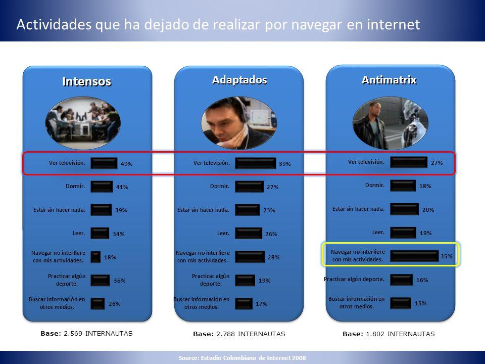 Adaptados Actividades que ha dejado de realizar por navegar en internet Intensos Adaptados Intensos Antimatrix Base: 2.569 INTERNAUTAS Base: 2.788 INT