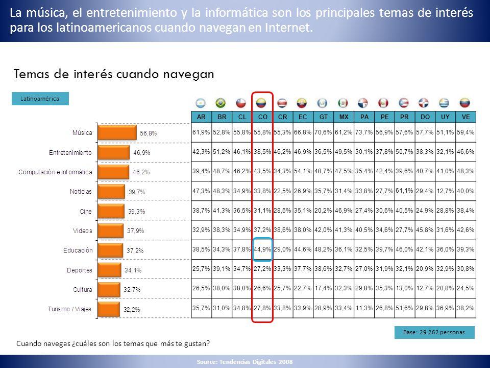 Temas de interés cuando navegan Cuando navegas ¿cuáles son los temas que más te gustan? Latinoamérica Base: 29.262 personas La música, el entretenimie