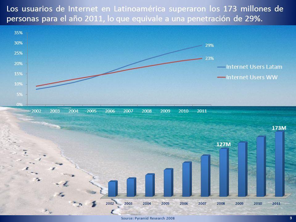 Latinoamérica ¿Cuáles son los principales usos que le da a Internet.