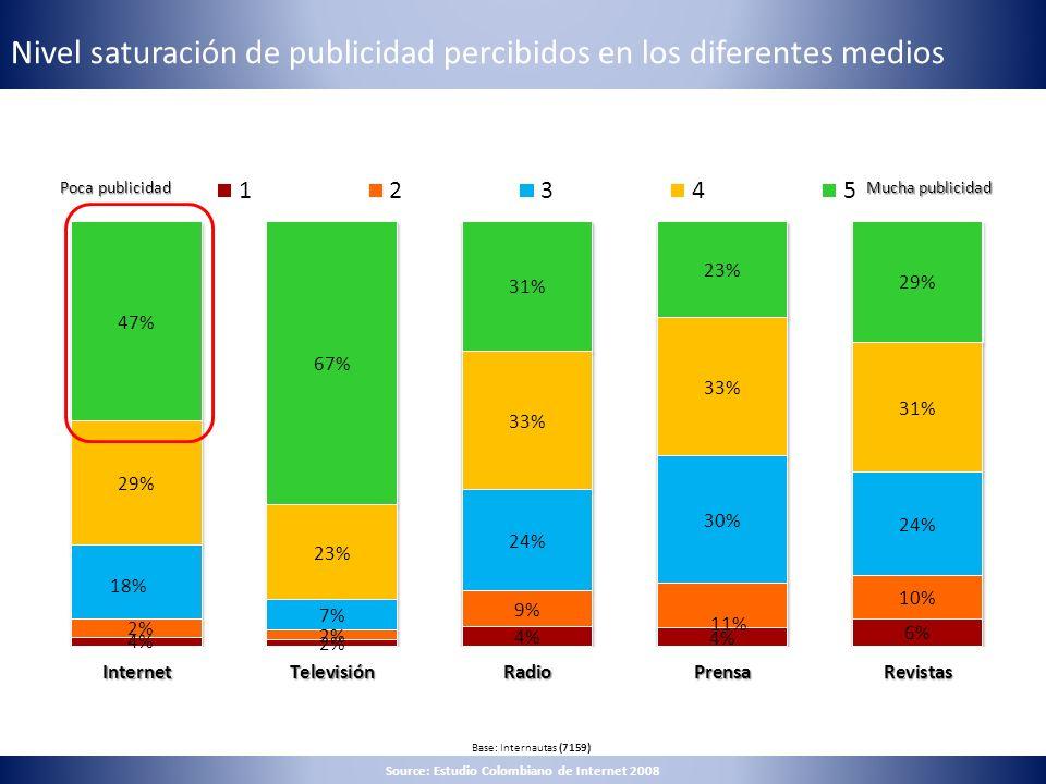 Nivel saturación de publicidad percibidos en los diferentes medios Base: Internautas (7159) Poca publicidad Mucha publicidad Source: Estudio Colombian