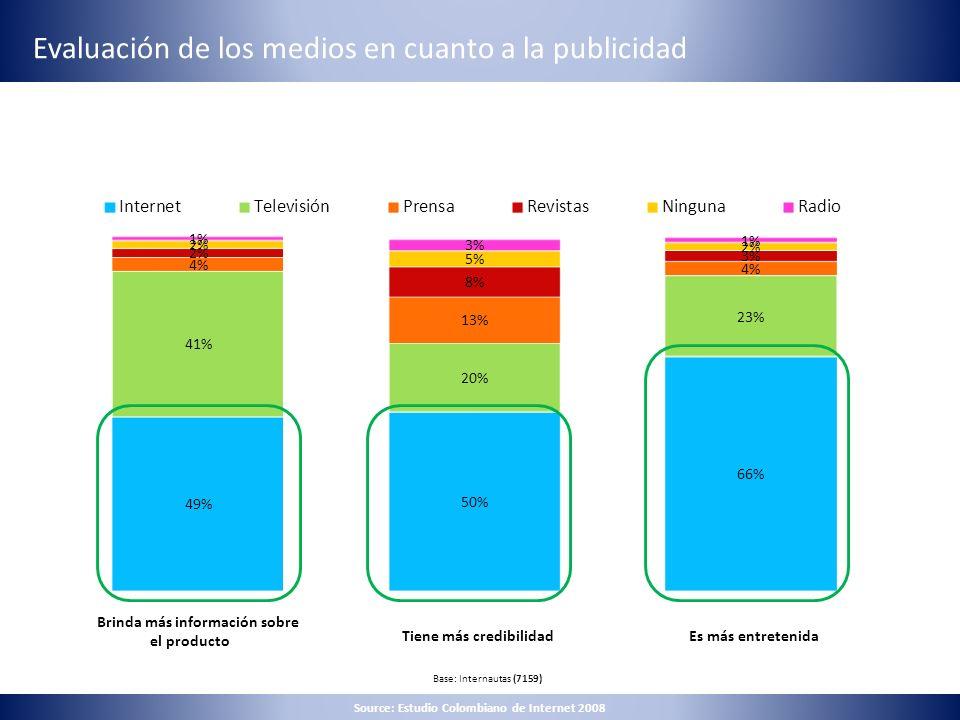 Evaluación de los medios en cuanto a la publicidad Base: Internautas (7159) Brinda más información sobre el producto Tiene más credibilidadEs más entr