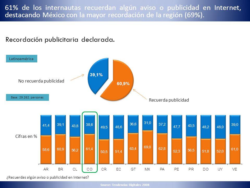 Recordación publicitaria declarada. ¿Recuerdas algún aviso o publicidad en Internet? Latinoamérica Recuerda publicidad No recuerda publicidad Base: 29
