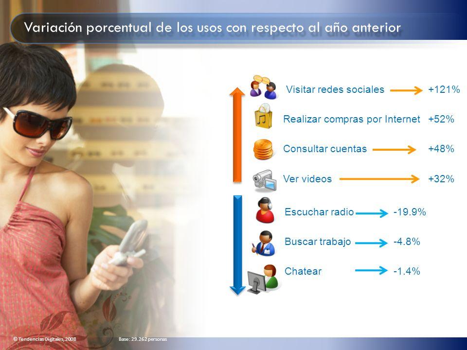 Visitar redes sociales +121% Realizar compras por Internet +52% Consultar cuentas +48% Ver videos+32% Escuchar radio -19.9% Buscar trabajo -4.8% Chate