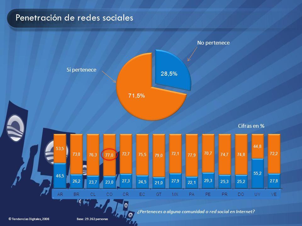 ¿Perteneces a alguna comunidad o red social en Internet? Si pertenece No pertenece Cifras en % Base: 29.262 personas Penetración de redes sociales © T