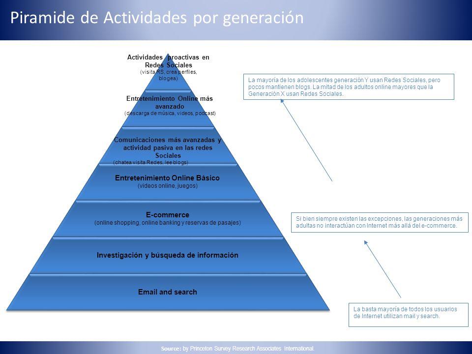 Piramide de Actividades por generación La basta mayoría de todos los usuarios de Internet utilizan mail y search. Si bien siempre existen las excepcio