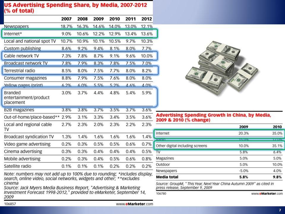 73% 48% 27% 42% 8% 26% Source: Estudio Colombiano de Internet 2008 Frecuencia de conexión