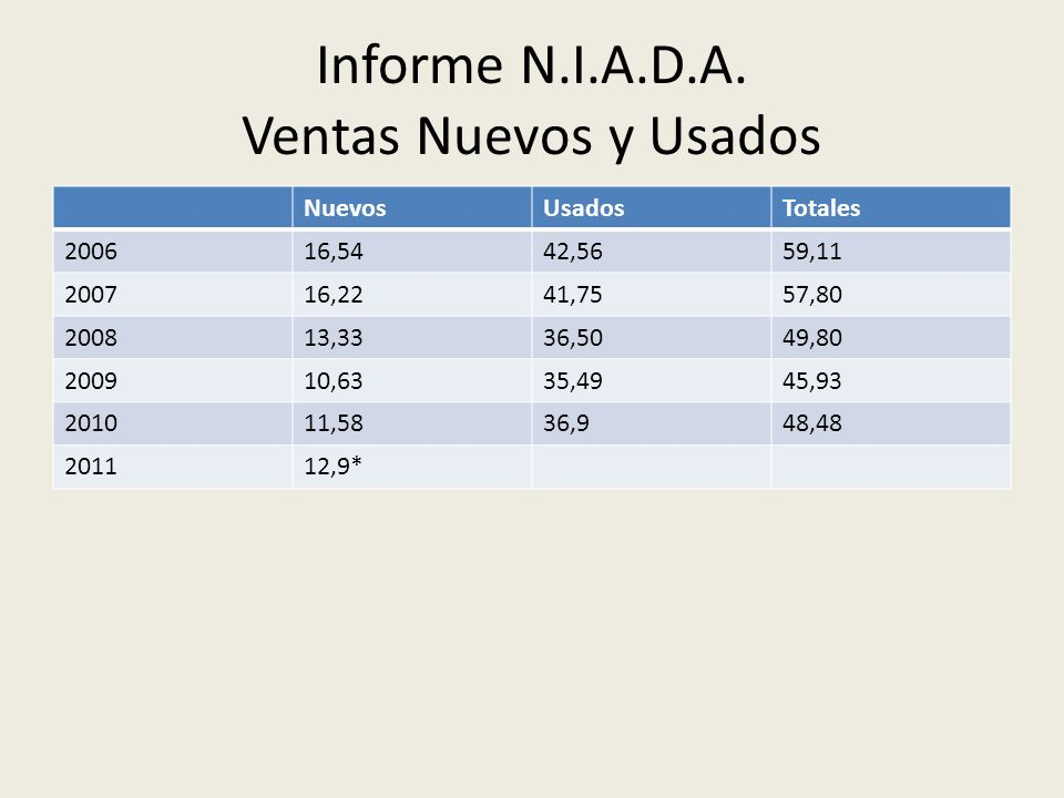 Informe N.I.A.D.A. Ventas Nuevos y Usados NuevosUsadosTotales 200616,5442,5659,11 200716,2241,7557,80 200813,3336,5049,80 200910,6335,4945,93 201011,5