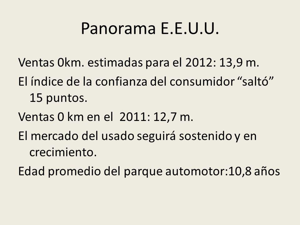 Panorama E.E.U.U. Ventas 0km. estimadas para el 2012: 13,9 m. El índice de la confianza del consumidor saltó 15 puntos. Ventas 0 km en el 2011: 12,7 m
