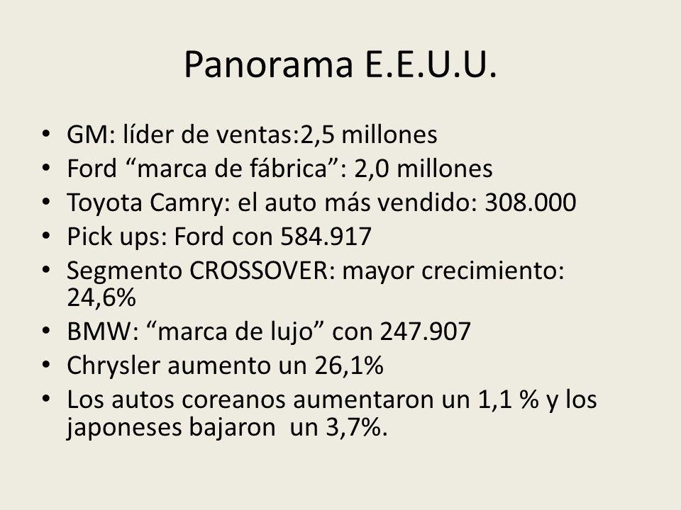 Panorama E.E.U.U. GM: líder de ventas:2,5 millones Ford marca de fábrica: 2,0 millones Toyota Camry: el auto más vendido: 308.000 Pick ups: Ford con 5