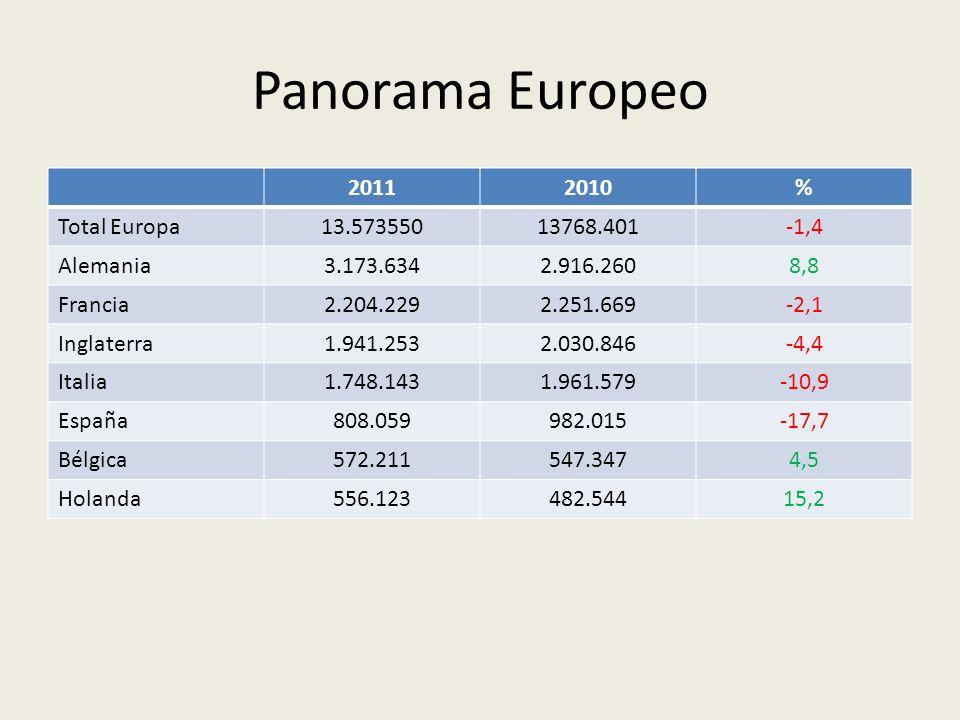Panorama Europeo 20112010% Total Europa13.57355013768.401-1,4 Alemania3.173.6342.916.2608,8 Francia2.204.2292.251.669-2,1 Inglaterra1.941.2532.030.846