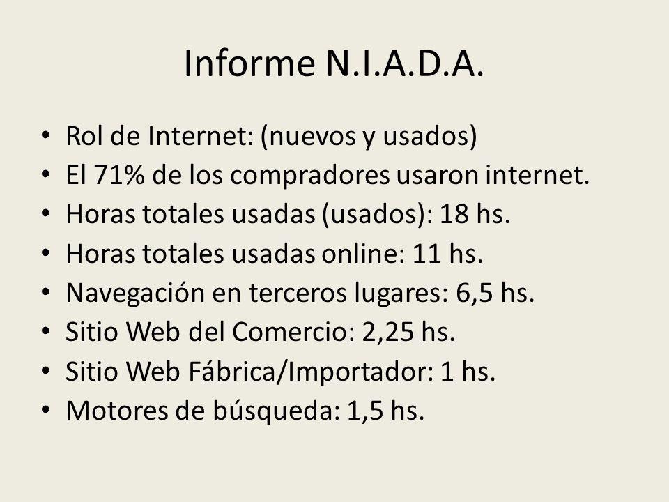 Informe N.I.A.D.A. Rol de Internet: (nuevos y usados) El 71% de los compradores usaron internet. Horas totales usadas (usados): 18 hs. Horas totales u