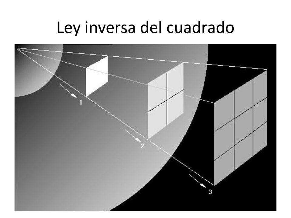 Ley inversa del cuadrado