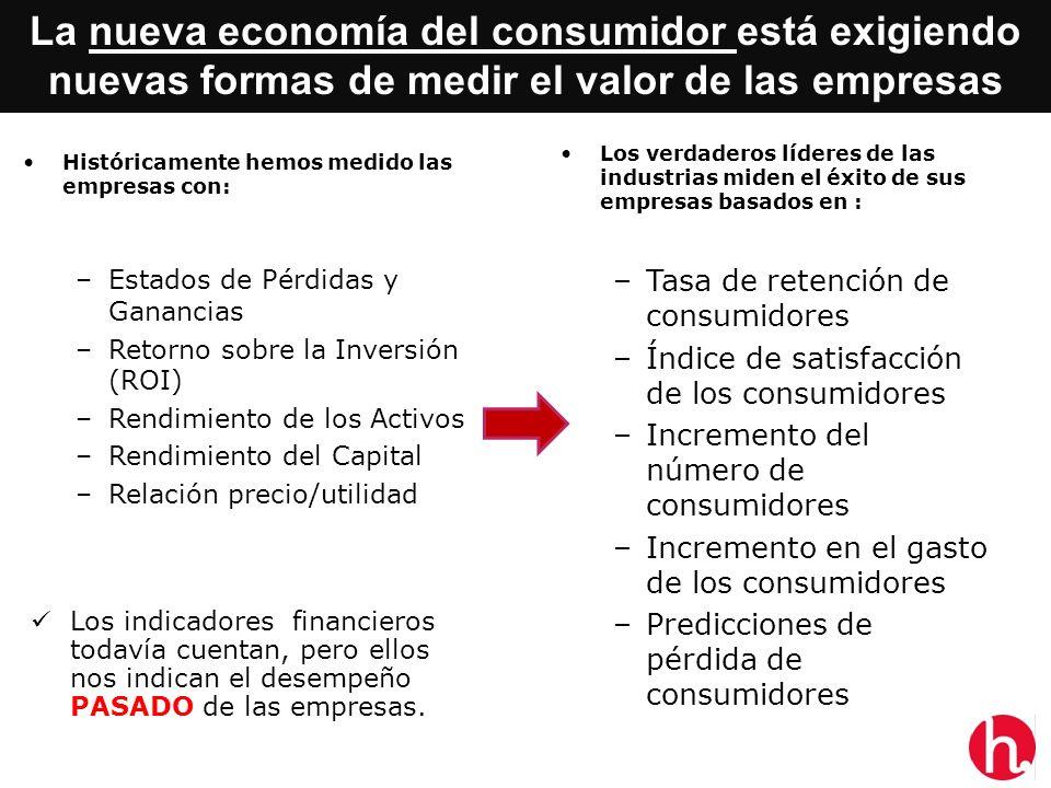 Históricamente hemos medido las empresas con: –Estados de Pérdidas y Ganancias –Retorno sobre la Inversión (ROI) –Rendimiento de los Activos –Rendimie