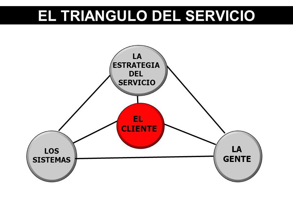 EL TRIANGULO DEL SERVICIO LOS SISTEMAS LA GENTE LA ESTRATEGIA DEL SERVICIO EL CLIENTE