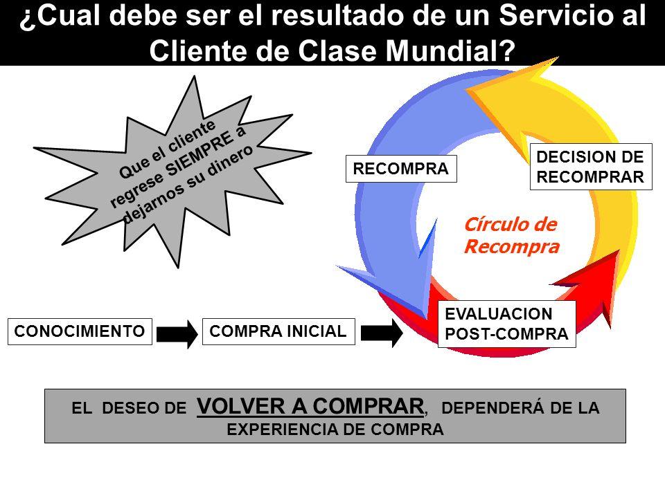¿Cual debe ser el resultado de un Servicio al Cliente de Clase Mundial? Círculo de Recompra RECOMPRA DECISION DE RECOMPRAR EVALUACION POST-COMPRA CONO