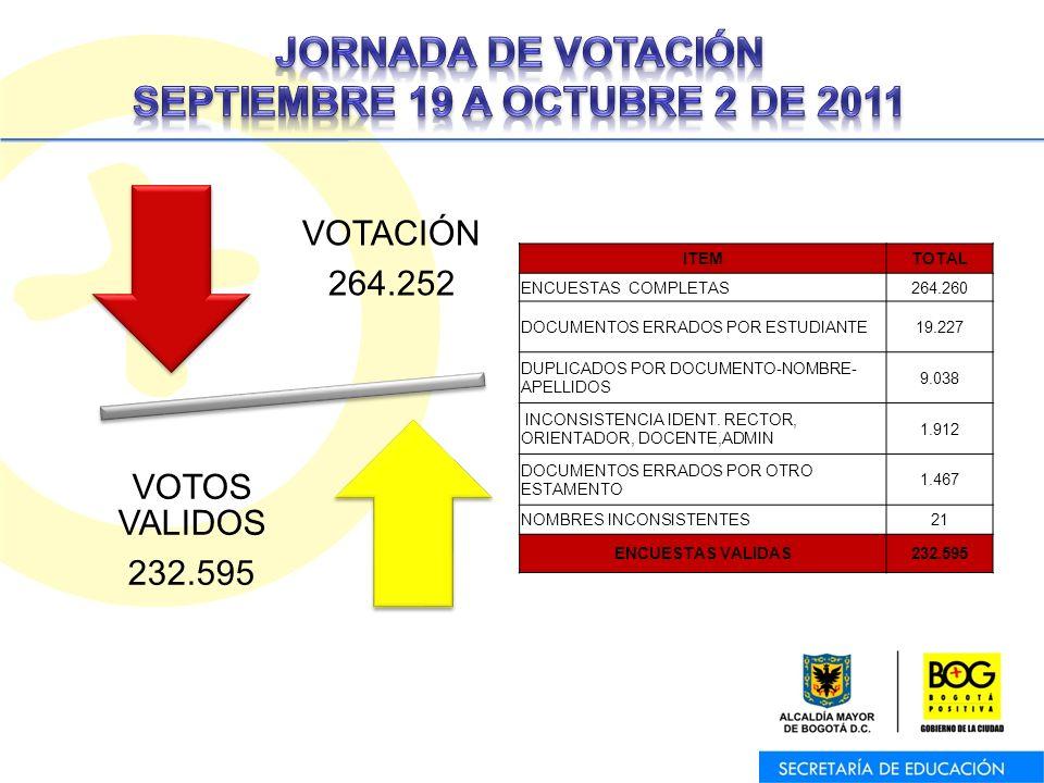 VOTACIÓN 264.252 VOTOS VALIDOS 232.595 ITEMTOTAL ENCUESTAS COMPLETAS264.260 DOCUMENTOS ERRADOS POR ESTUDIANTE19.227 DUPLICADOS POR DOCUMENTO-NOMBRE- APELLIDOS 9.038 INCONSISTENCIA IDENT.