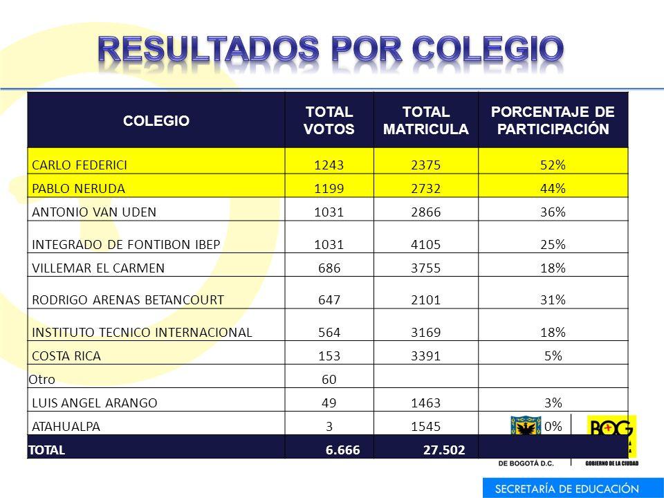 COLEGIO TOTAL VOTOS TOTAL MATRICULA PORCENTAJE DE PARTICIPACIÓN CARLO FEDERICI1243237552% PABLO NERUDA1199273244% ANTONIO VAN UDEN1031286636% INTEGRADO DE FONTIBON IBEP1031410525% VILLEMAR EL CARMEN686375518% RODRIGO ARENAS BETANCOURT647210131% INSTITUTO TECNICO INTERNACIONAL564316918% COSTA RICA15333915% Otro60 LUIS ANGEL ARANGO4914633% ATAHUALPA315450% TOTAL 6.666 27.502