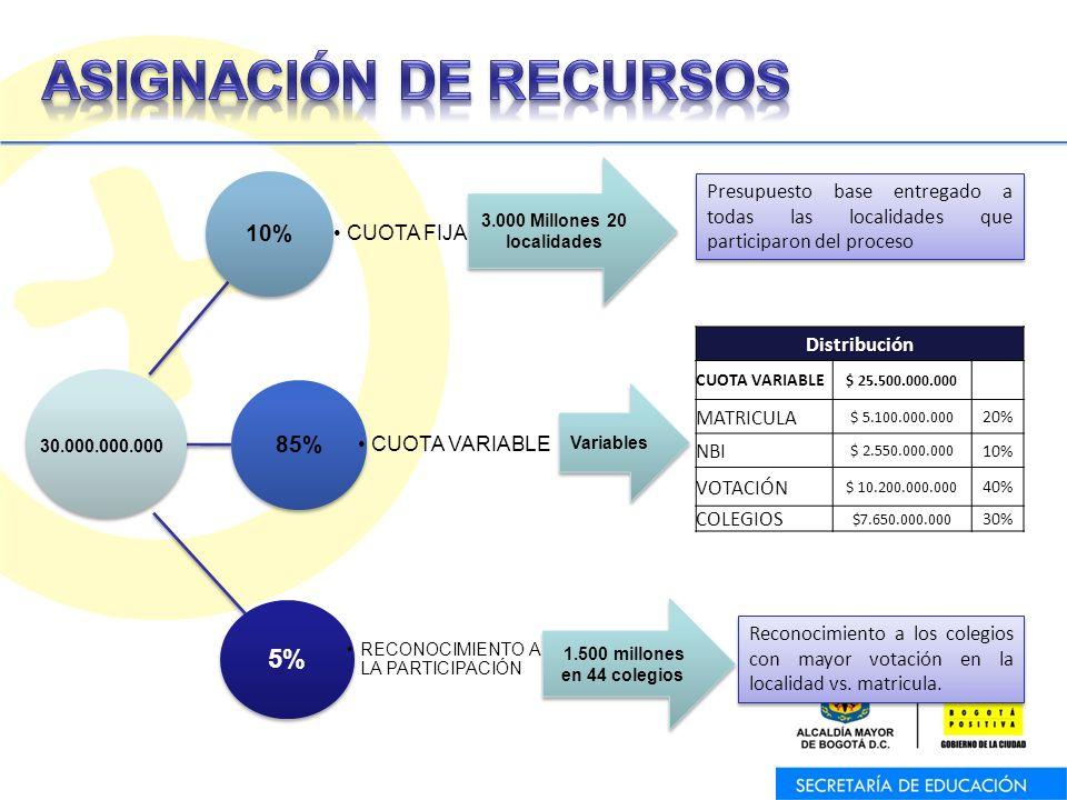 10% CUOTA FIJA 85% CUOTA VARIABLE 5% RECONOCIMIENTO A LA PARTICIPACIÓN 30.000.000.000 3.000 Millones 20 localidades Variables Presupuesto base entregado a todas las localidades que participaron del proceso Reconocimiento a los colegios con mayor votación en la localidad vs.