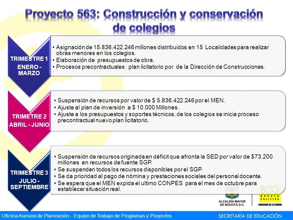 TRIMESTRE 1 ENERO - MARZO Asignación de 15.836.422.246 millones distribuidos en 15 Localidades para realizar obras menores en los colegios.