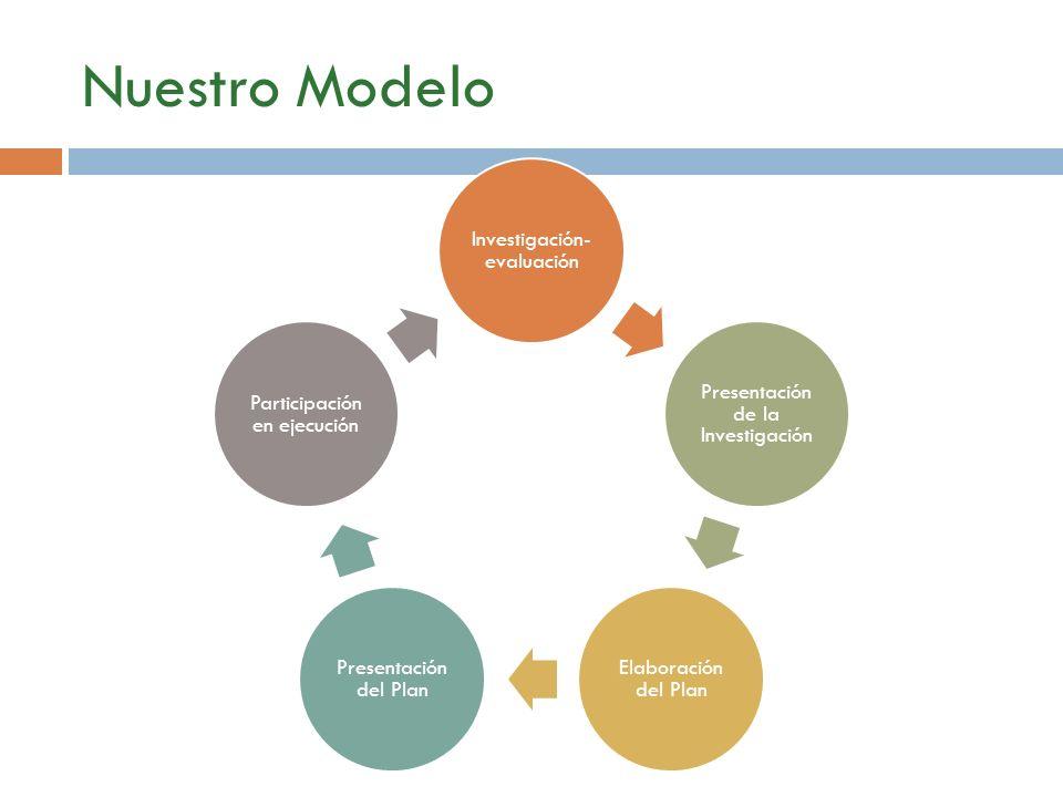 Nuestro Modelo Investigación- evaluación Presentación de la Investigación Elaboración del Plan Presentación del Plan Participación en ejecución