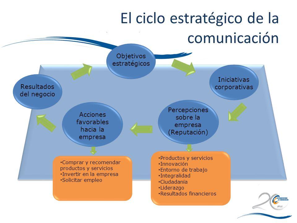 El ciclo estratégico de la comunicación Resultados del negocio Objetivos estratégicos Iniciativas corporativas Percepciones sobre la empresa (Reputaci