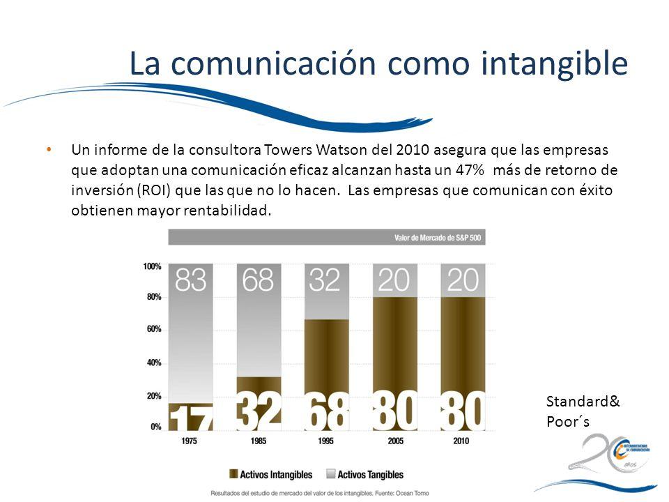La comunicación como intangible Un informe de la consultora Towers Watson del 2010 asegura que las empresas que adoptan una comunicación eficaz alcanz