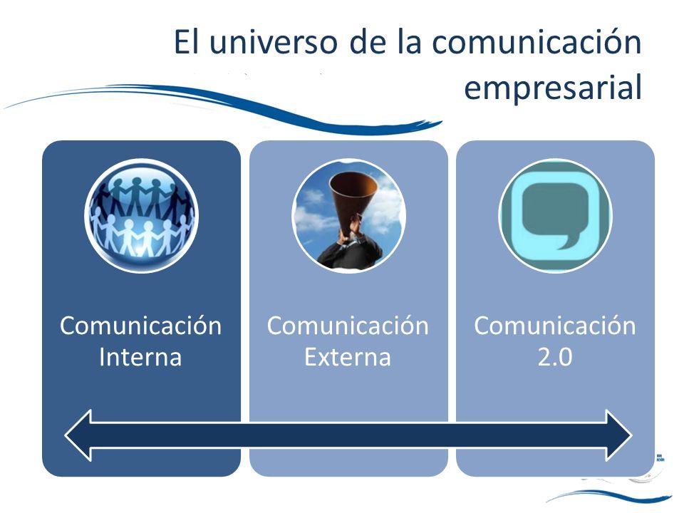 El universo de la comunicación empresarial Comunicación Interna Comunicación Externa Comunicación 2.0