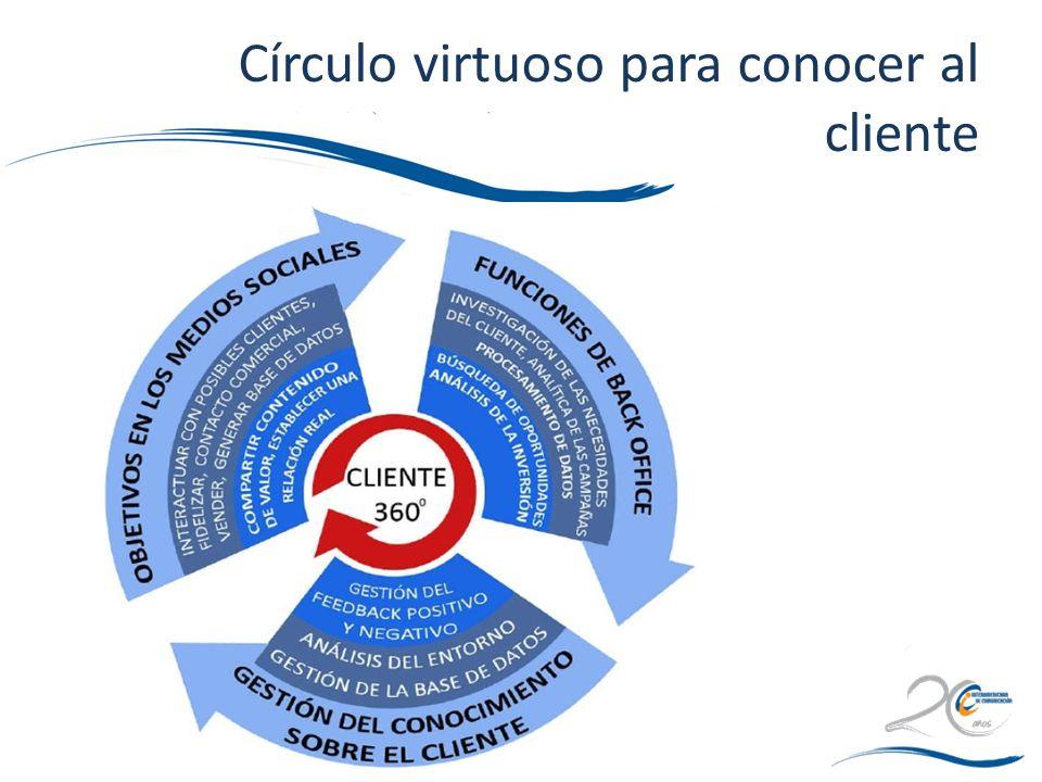 Círculo virtuoso para conocer al cliente