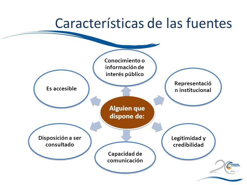 Características de las fuentes Alguien que dispone de: Conocimiento o información de interés público Representació n institucional Legitimidad y credi