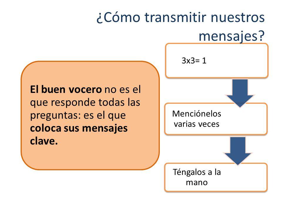 3x3= 1 Menciónelos varias veces Téngalos a la mano El buen vocero no es el que responde todas las preguntas: es el que coloca sus mensajes clave. ¿Cóm