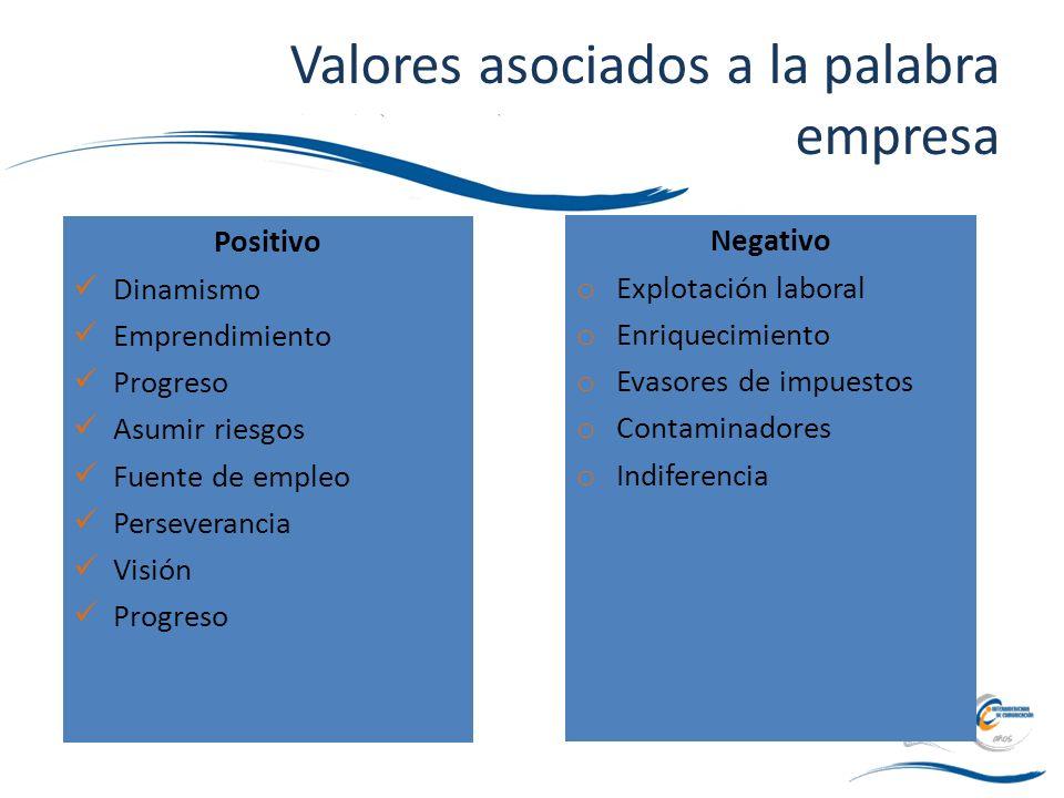 Valores asociados a la palabra empresa Positivo Dinamismo Emprendimiento Progreso Asumir riesgos Fuente de empleo Perseverancia Visión Progreso Negati