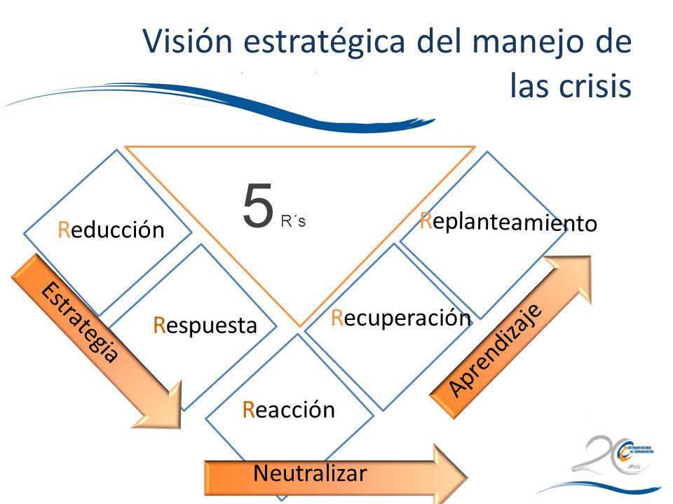 5 R´s Reducción Respuesta Reacción Recuperación Replanteamiento Aprendizaje Estrategia Neutralizar Visión estratégica del manejo de las crisis