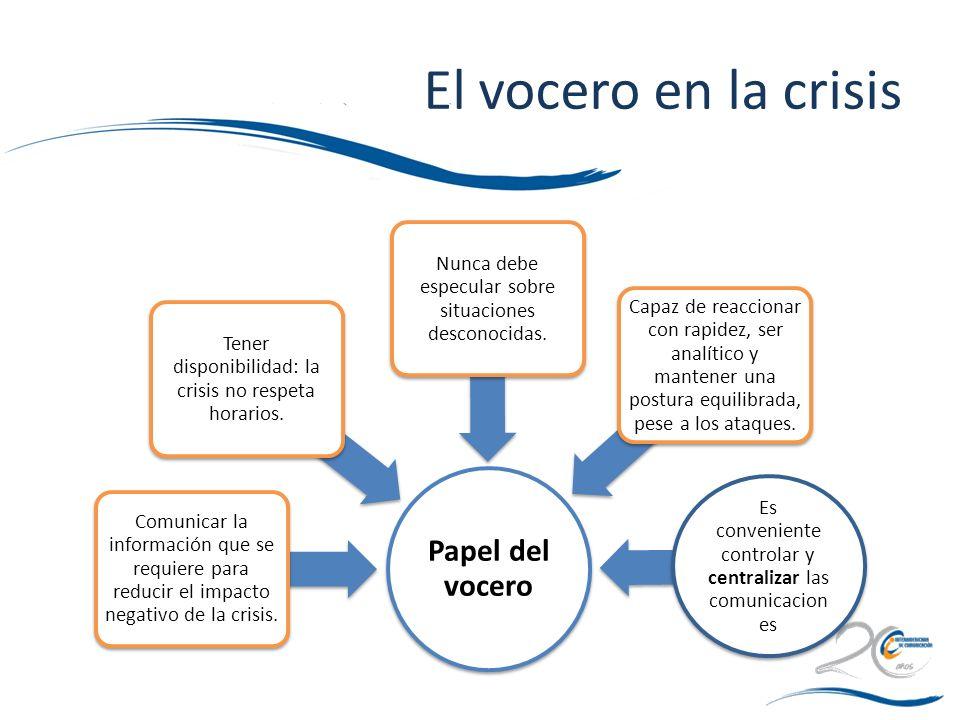 El vocero en la crisis Papel del vocero Comunicar la información que se requiere para reducir el impacto negativo de la crisis. Tener disponibilidad: