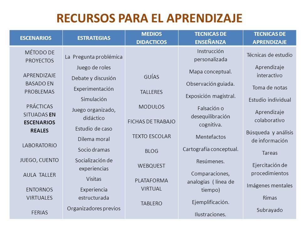 RECURSOS PARA EL APRENDIZAJE ESCENARIOSESTRATEGIAS MEDIOS DIDACTICOS TECNICAS DE ENSEÑANZA TECNICAS DE APRENDIZAJE MÉTODO DE PROYECTOS APRENDIZAJE BASADO EN PROBLEMAS PRÁCTICAS SITUADAS EN ESCENARIOS REALES LABORATORIO JUEGO, CUENTO AULA TALLER ENTORNOS VIRTUALES FERIAS La Pregunta problémica Juego de roles Debate y discusión Experimentación Simulación Juego organizado, didáctico Estudio de caso Dilema moral Socio dramas Socialización de experiencias Visitas Experiencia estructurada Organizadores previos GUÍAS TALLERES MODULOS FICHAS DE TRABAJO TEXTO ESCOLAR BLOG WEBQUEST PLATAFORMA VIRTUAL TABLERO Instrucción personalizada Mapa conceptual.