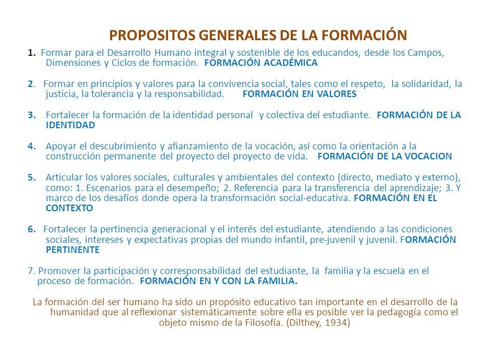 1. Formar para el Desarrollo Humano integral y sostenible de los educandos, desde los Campos, Dimensiones y Ciclos de formación. FORMACIÓN ACADÉMICA 2