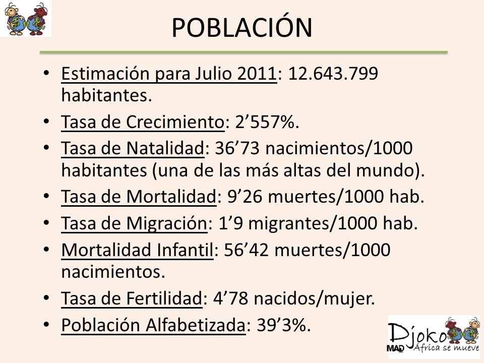 POBLACIÓN Estimación para Julio 2011: 12.643.799 habitantes. Tasa de Crecimiento: 2557%. Tasa de Natalidad: 3673 nacimientos/1000 habitantes (una de l