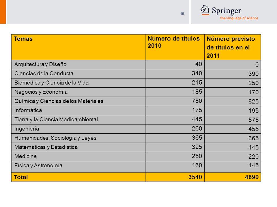 16 Temas Número de títulos 2010 Número previsto de títulos en el 2011 Arquitectura y Diseño 40 0 Ciencias de la Conducta 340 390 Biomédica y Ciencia d
