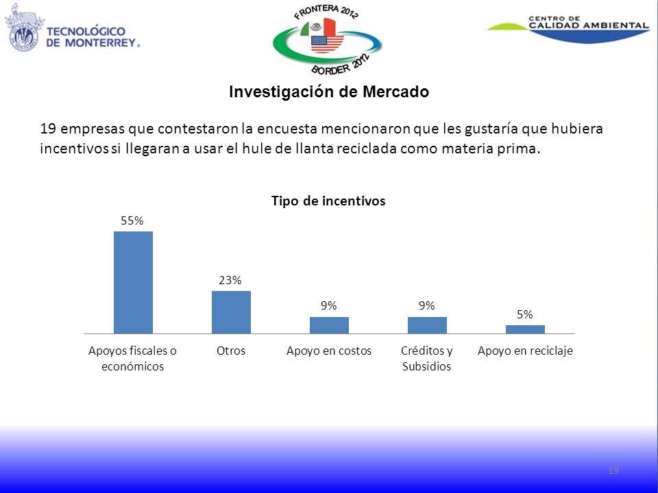 19 empresas que contestaron la encuesta mencionaron que les gustaría que hubiera incentivos si llegaran a usar el hule de llanta reciclada como materi