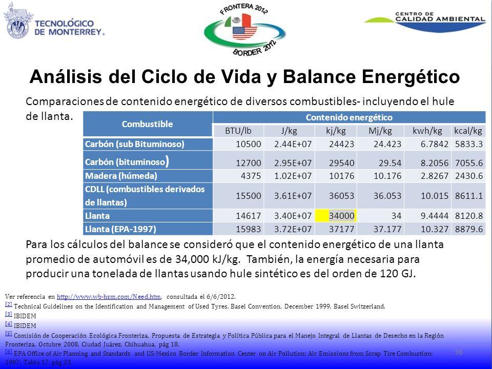 Comparaciones de contenido energético de diversos combustibles- incluyendo el hule de llanta. Para los cálculos del balance se consideró que el conten