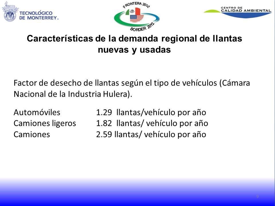 Características de la demanda regional de llantas nuevas y usadas 9 Factor de desecho de llantas según el tipo de vehículos (Cámara Nacional de la Ind
