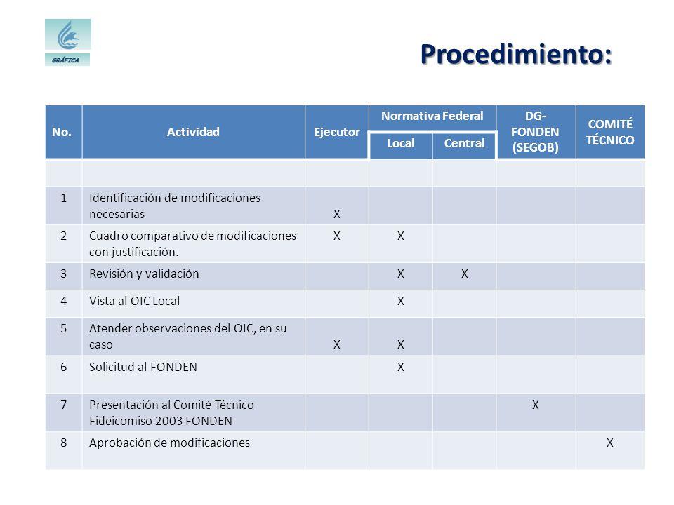 Procedimiento: No.ActividadEjecutor Normativa FederalDG- FONDEN (SEGOB) COMITÉ TÉCNICO LocalCentral 1Identificación de modificaciones necesariasX 2Cua