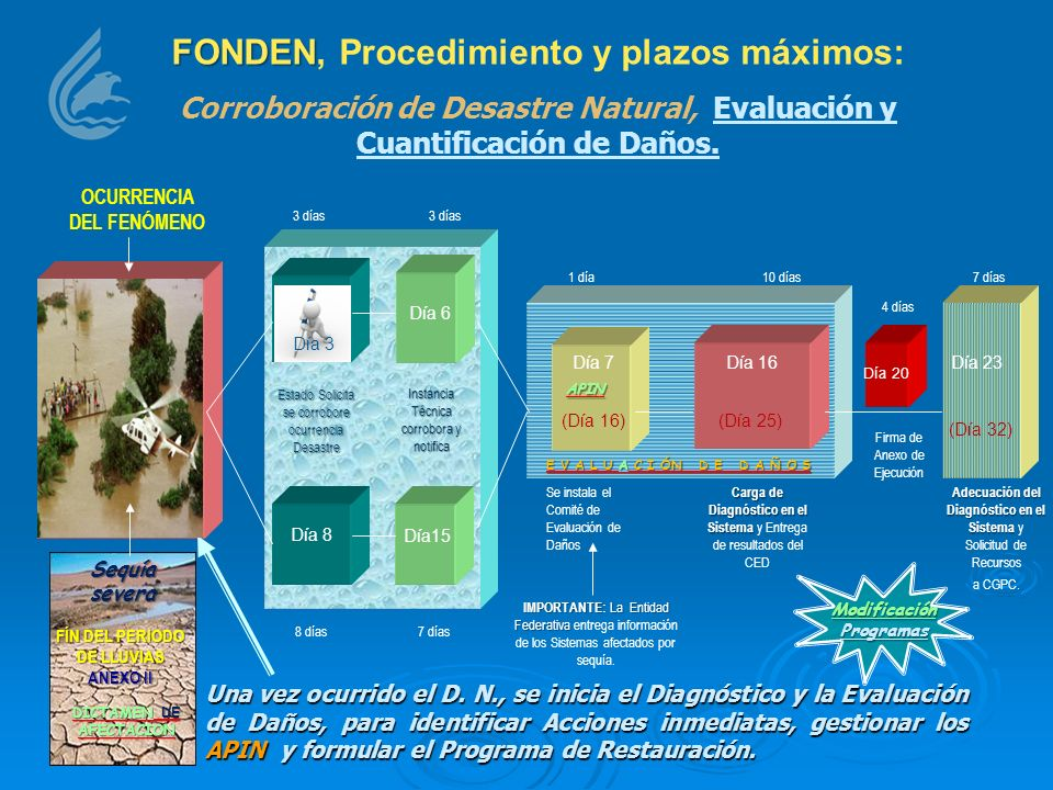 FONDEN FONDEN, Procedimiento y plazos máximos: Corroboración de Desastre Natural, Evaluación y Cuantificación de Daños. Estado Solicita se corrobore o