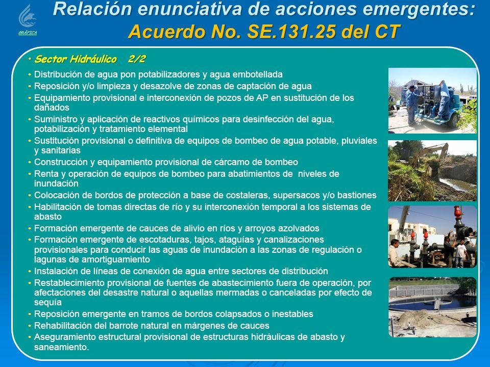 Relación enunciativa de acciones emergentes: Acuerdo No. SE.131.25 del CT Sector Hidráulico 2/2Sector Hidráulico 2/2 Distribución de agua pon potabili