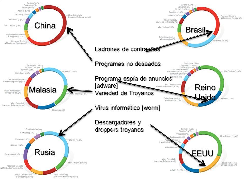 Malasia Rusia Brasil China ReinoUnido EEUU Ladrones de contraeñas Programas no deseados Programa espía de anuncios [adware] Variedad de Troyanos Virus